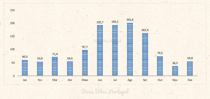 Gráfico de chuvas mês a mês de Orlando. Os meses de Junho a Setembro são os meses que mais chovem em Orlando.