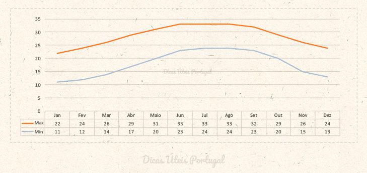 Gráfico de Temperatura Média, mês a mês em Orlando.
